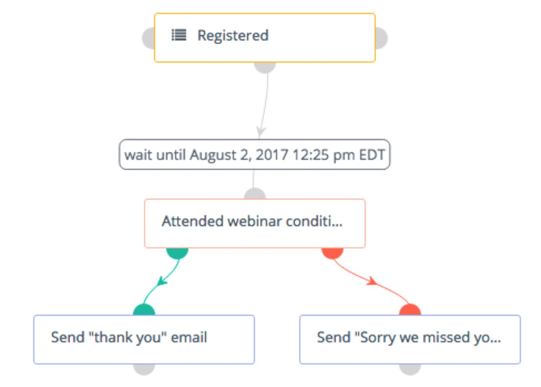 Make Sure You Set The Condition To Take Place After Webinar